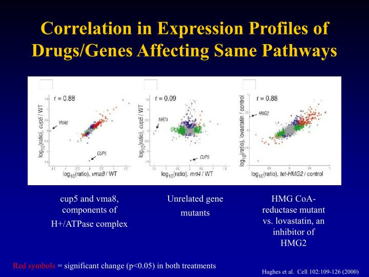Correlation in Expression Profiles of Drugs/Genes Affecting Same Pathways