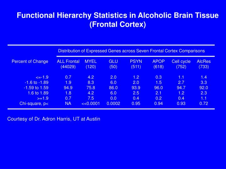 Functional Hierarchy Statistics in Alcoholic Brain Tissue