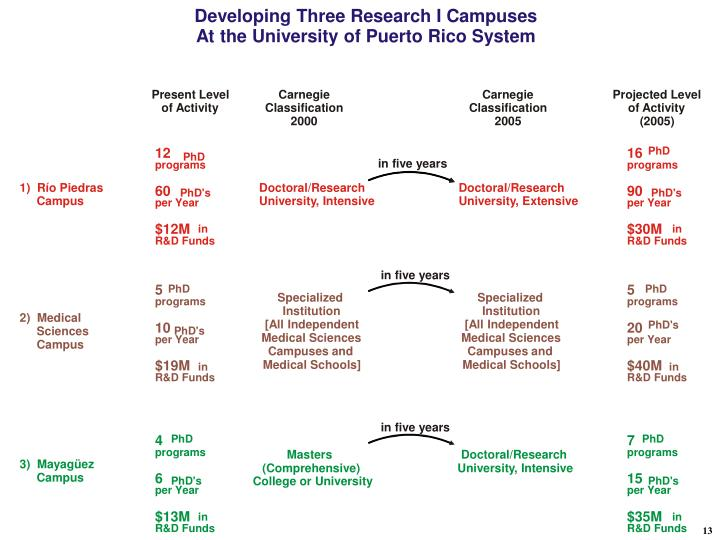Developing Three Research I Campuses