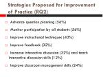 strategies proposed for improvement of practice rq2