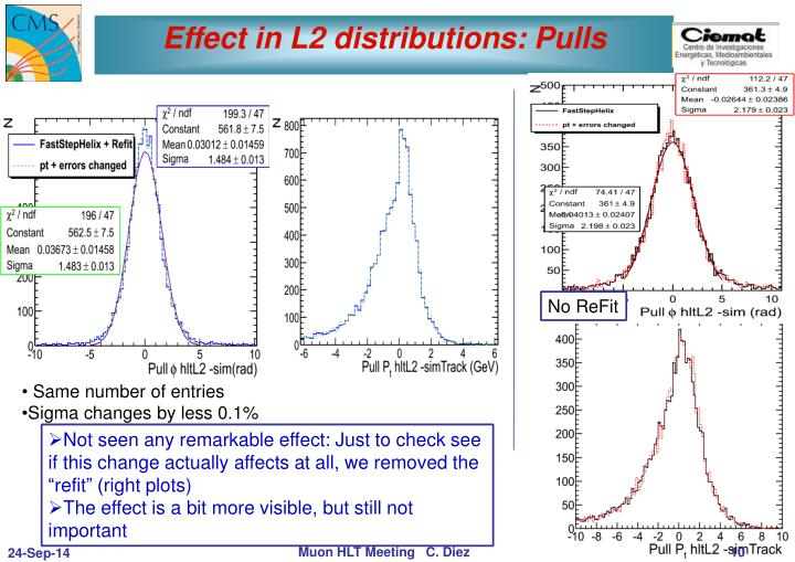 Effect in L2 distributions: Pulls