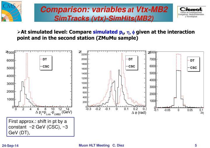 Comparison: variables