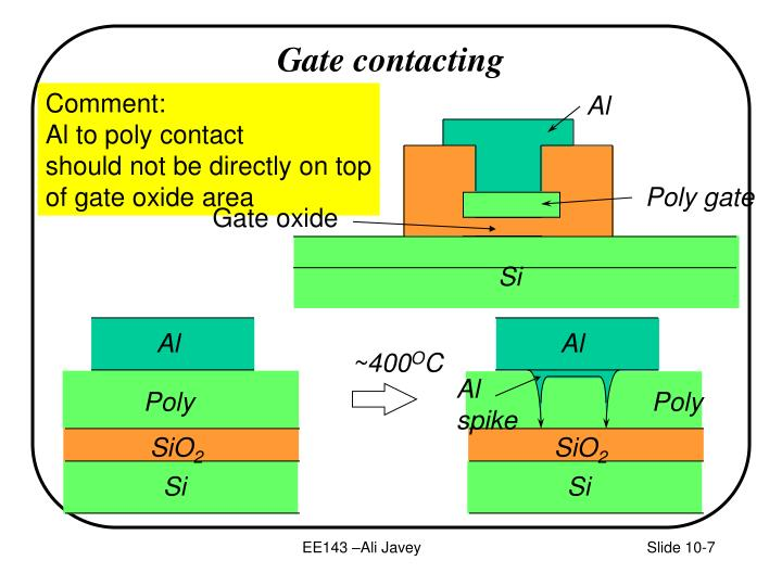 Gate contacting