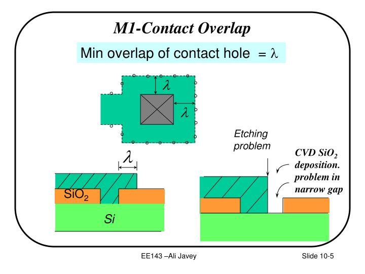 M1-Contact Overlap