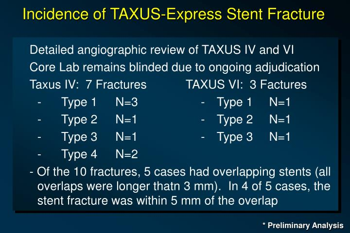 Incidence of TAXUS-Express Stent Fracture