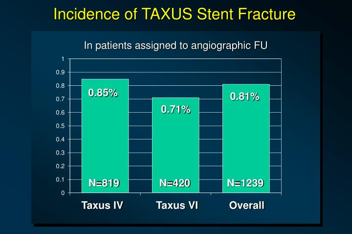 Incidence of TAXUS Stent Fracture