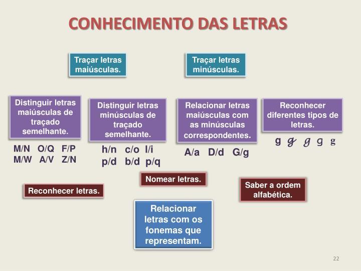 CONHECIMENTO DAS LETRAS