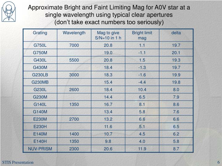 Approximate Bright and Faint Limiting Mag for A0V star at a single wavelength using typical clear apertures
