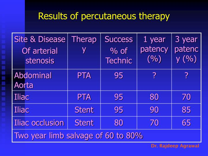 Results of percutaneous therapy