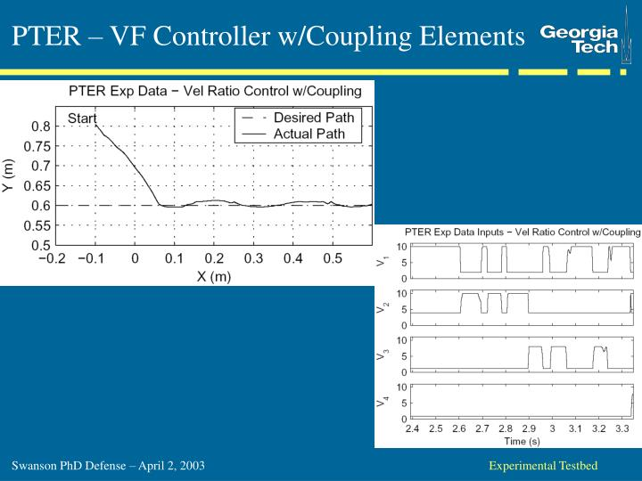 PTER – VF Controller w/Coupling Elements
