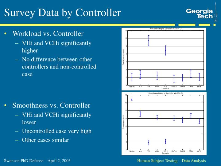 Survey Data by Controller