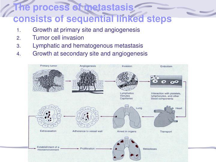 The process of metastasis
