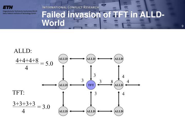 Failed invasion of TFT in ALLD-World