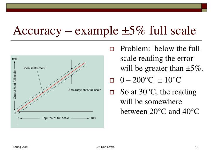 Accuracy – example ±5% full scale