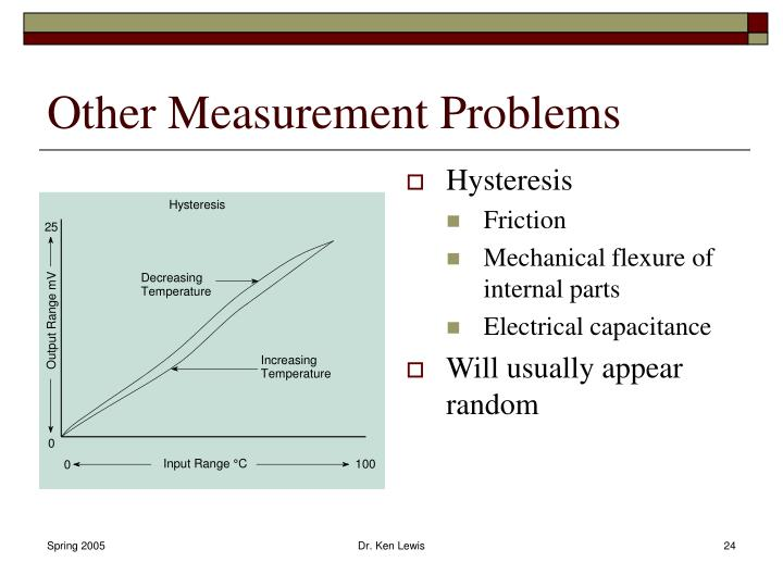 Other Measurement Problems