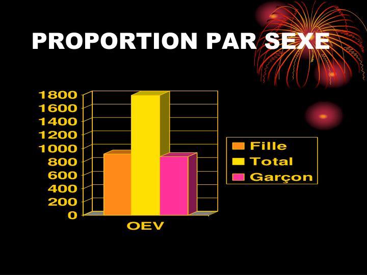 PROPORTION PAR SEXE