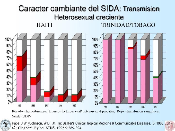 Caracter cambiante del SIDA