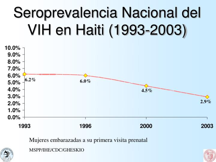 Seroprevalencia Nacional del VIH en Haiti (1993-2003)