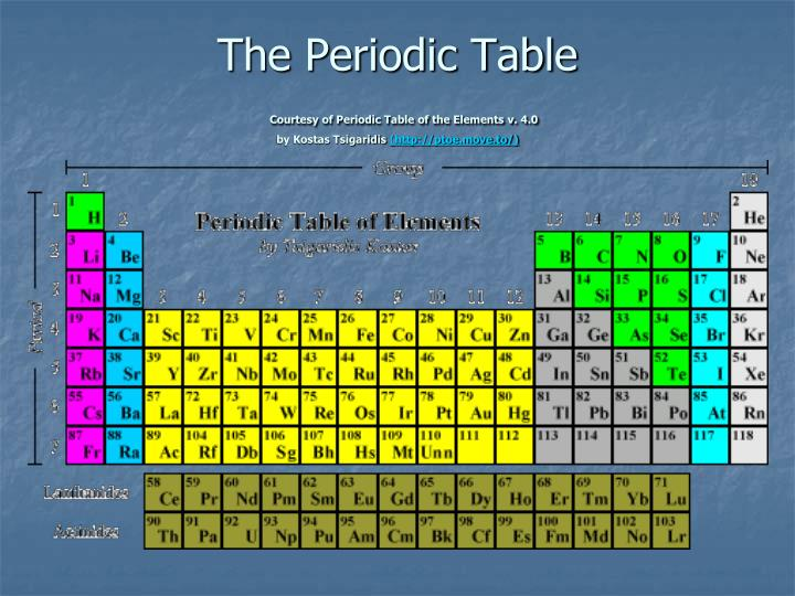 Ppt johann dobereiner powerpoint presentation id4751934 the periodic tablecourtesy of periodic table of the elements v urtaz Image collections