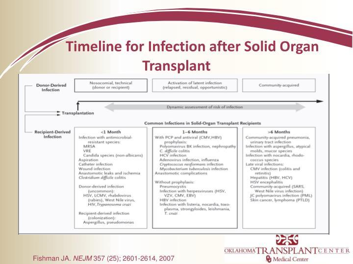 Timeline for Infection after Solid Organ Transplant