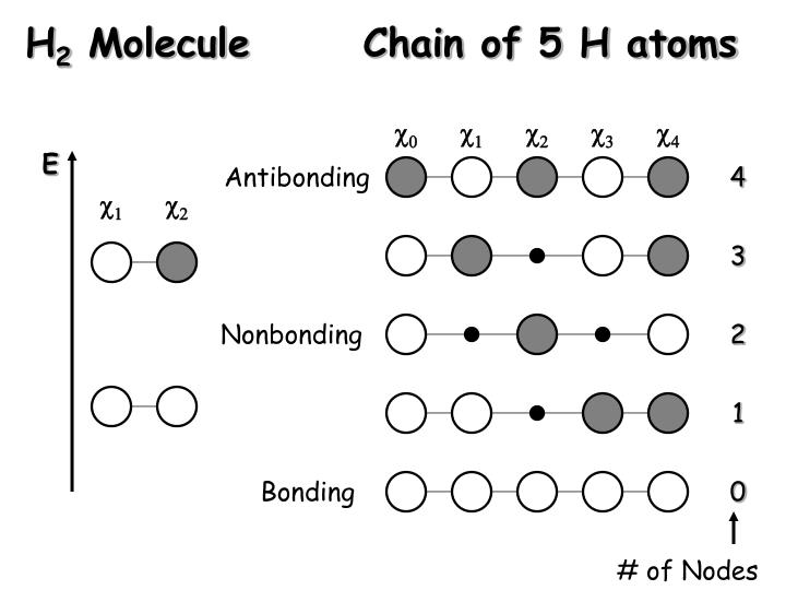 Ppt An Introduction To Band Theory A Molecular Orbital