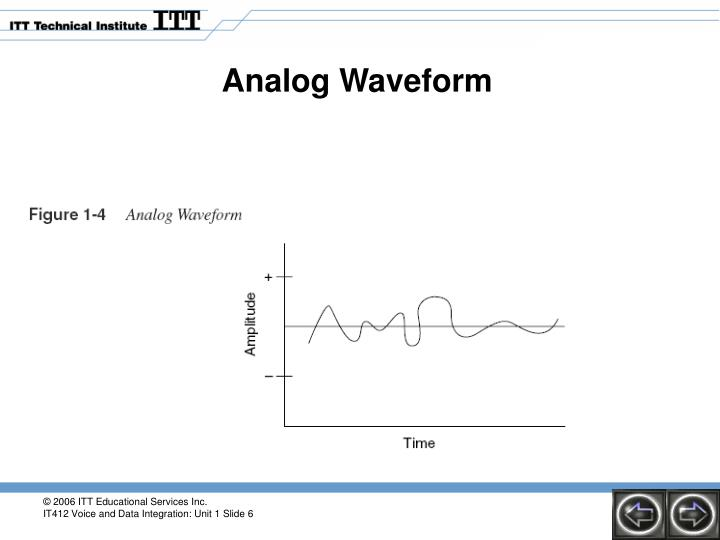 Analog Waveform