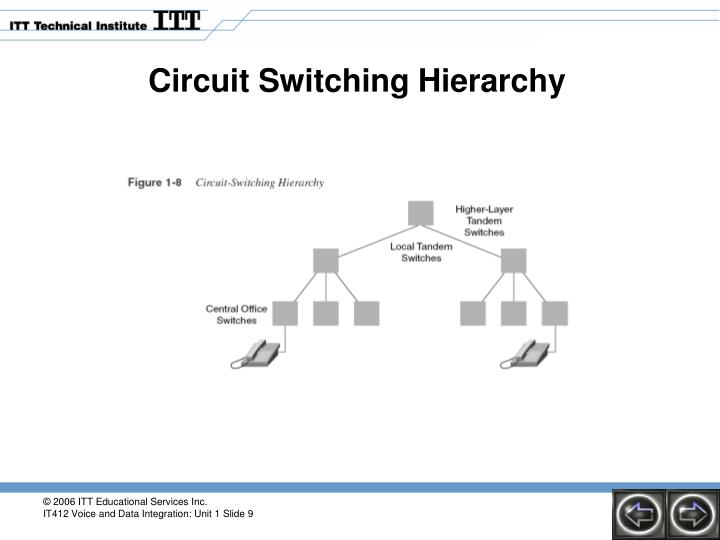 Circuit Switching Hierarchy