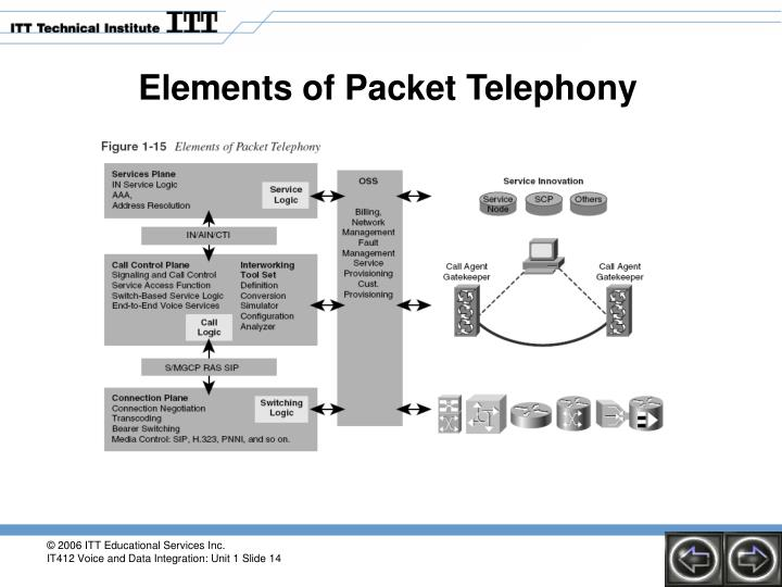 Elements of Packet Telephony