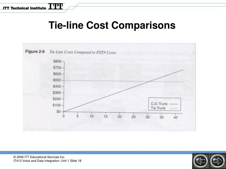 Tie-line Cost Comparisons