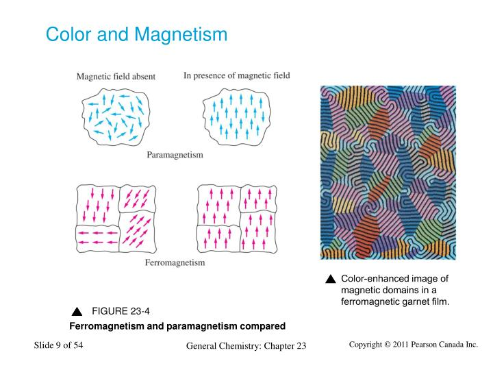 Color and Magnetism