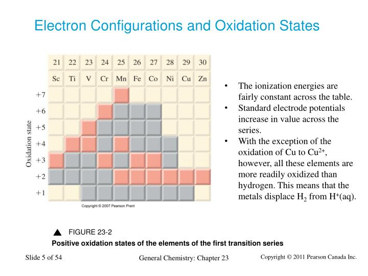 Electron Configurations and Oxidation States