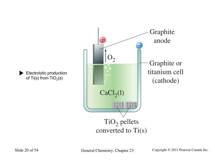 Electrolytic production of Ti(s) from TiO