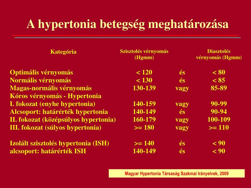 a magas vérnyomás első fokának tünetei