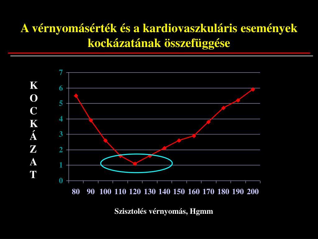 diclofenac lehetséges magas vérnyomás esetén 1 stádiumú magas vérnyomás 3 kockázat mi ez