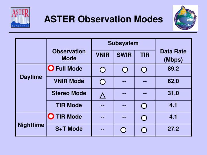 ASTER Observation Modes