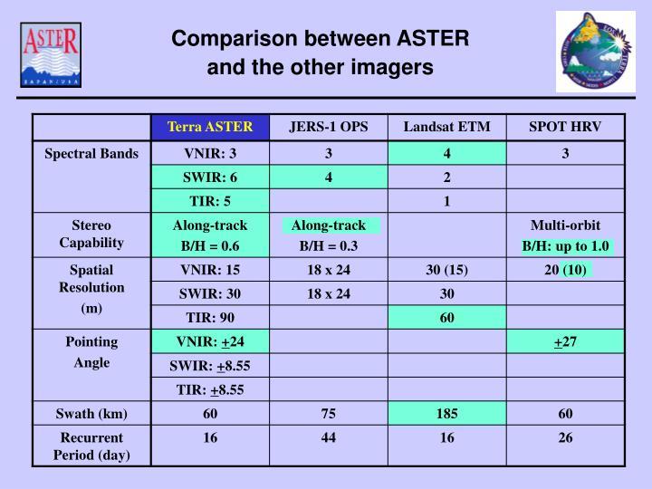 Comparison between ASTER