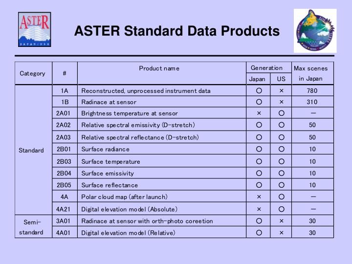 ASTER Standard Data Products