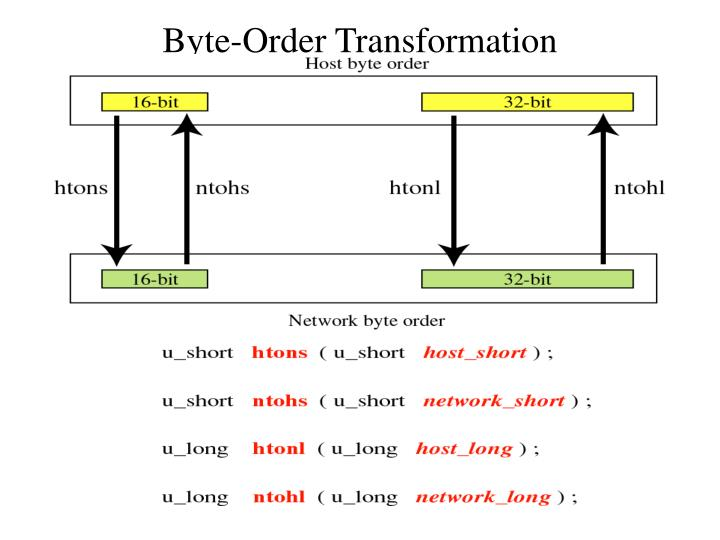 Byte-Order Transformation