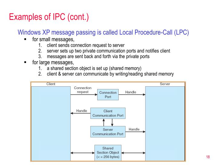 Examples of IPC (cont.)