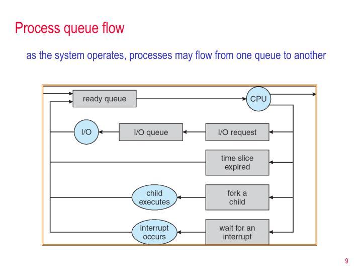 Process queue flow