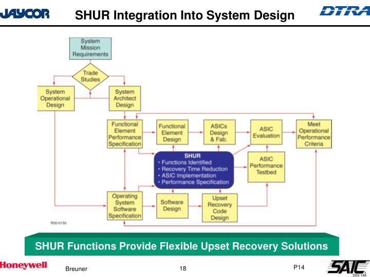 SHUR Integration Into System Design