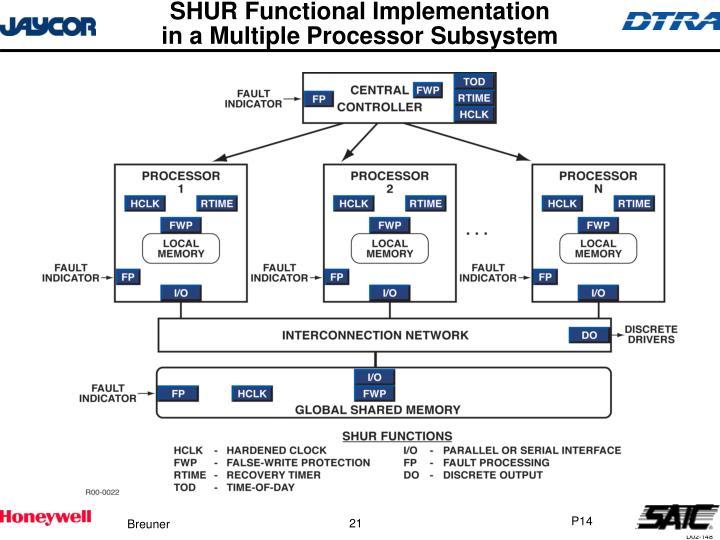 SHUR Functional Implementation