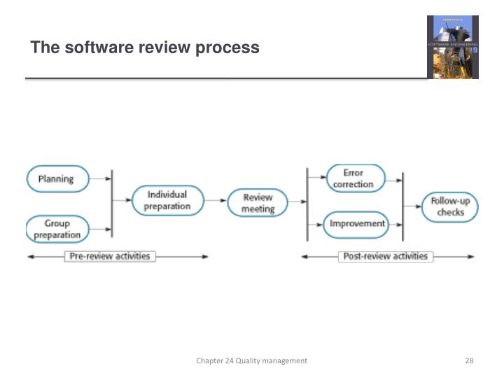 The software review process