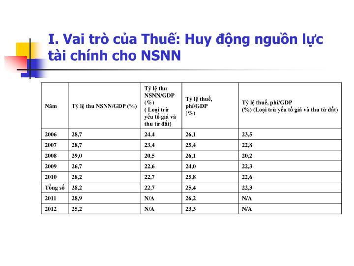 I. Vai trò của Thuế: Huy động nguồn lực tài chính cho NSNN