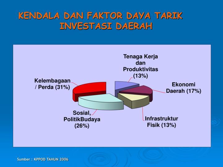 Kendala dan faktor daya tarik investasi daerah