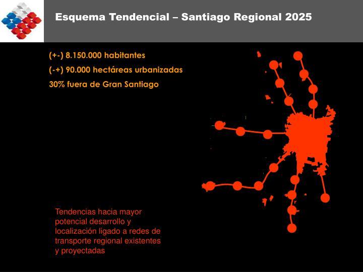 Esquema Tendencial – Santiago Regional 2025