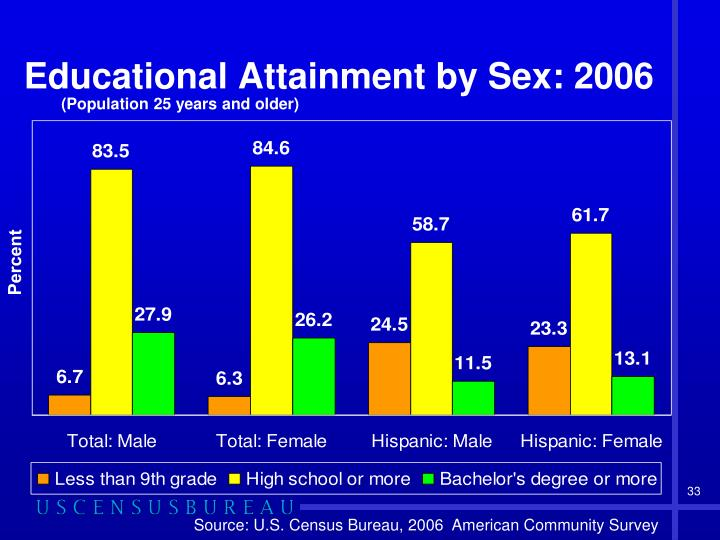 Educational Attainment by Sex: 2006