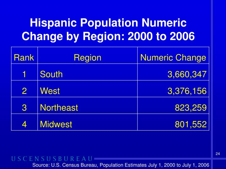 Hispanic Population Numeric Change by Region: 2000 to 2006