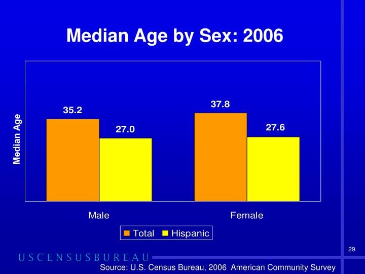 Median Age by Sex: 2006