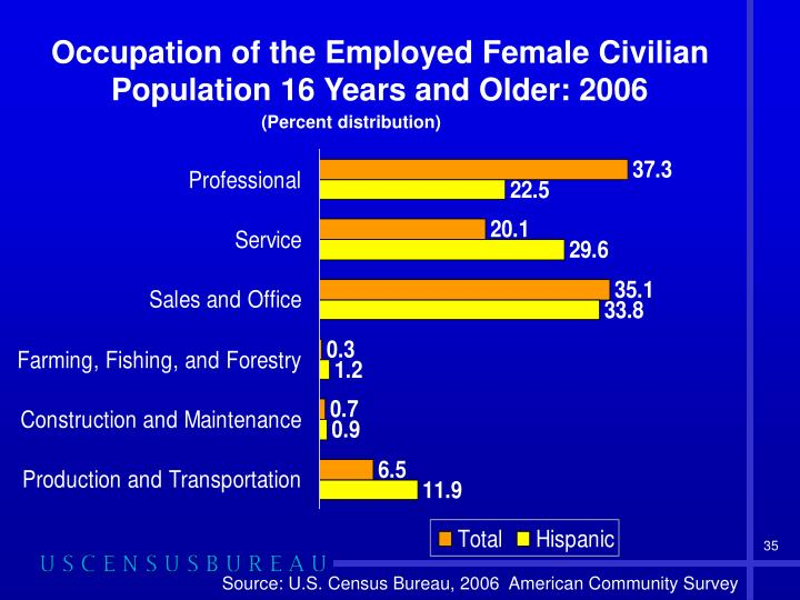 Occupation of the Employed Female Civilian Population 16 Years and Older: 2006